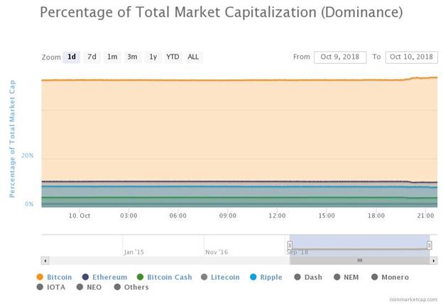 Tỷ lệ thống trị tính theo phần trăm của Bitcoin trong 24 giờ