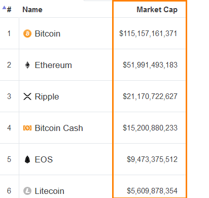 Vốn hóa thị trường (Market Cap)