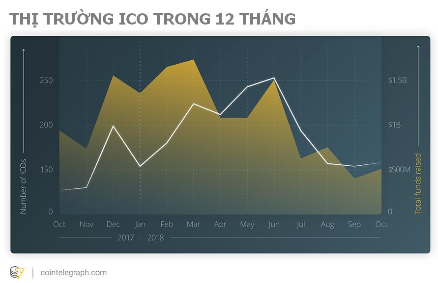 Thị trường ico trong 12 tháng năm 2018