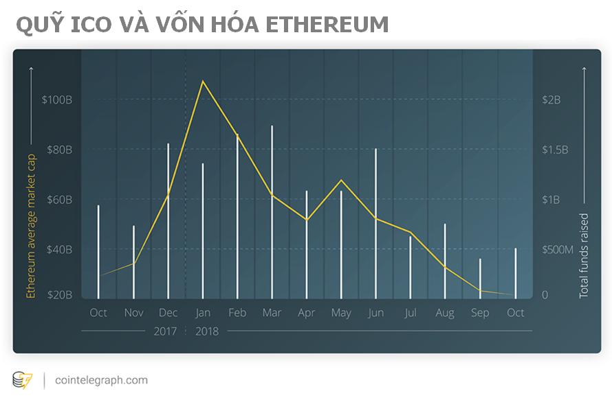 Quỹ ICO và vốn hóa Ethereum