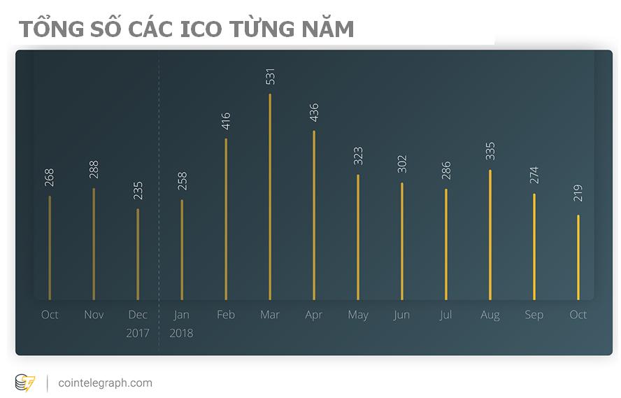 Tổng số các ICO từng năm