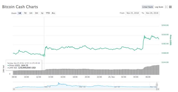 Biểu đồ giá Bitcoin Cash trong 24 giờ
