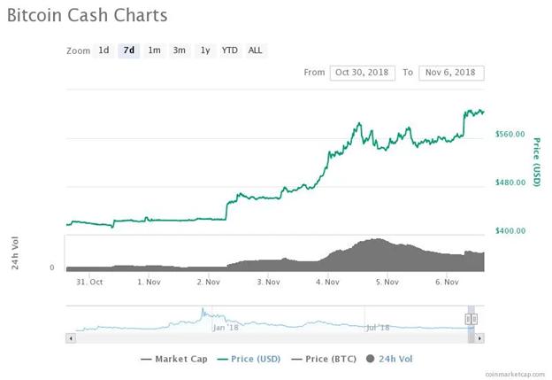 Biểu đồ giá Bitcoin Cash trong 7 ngày. Nguồn: CoinMarketCap