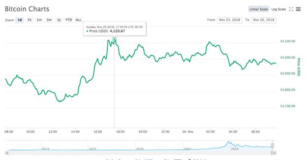 Biểu đồ giá Bitcoin trong 24 giờ