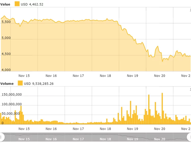 Biểu đồ giá Bitcoin trong 7 ngày.
