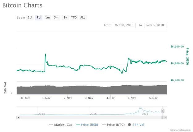Biểu đồ giá Bitcoin trong 7 ngày. Nguồn: CoinMarketCap