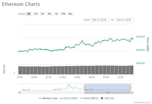 Biểu đồ giá Ethereum trong 24 giờ. Nguồn: CoinMarketCap