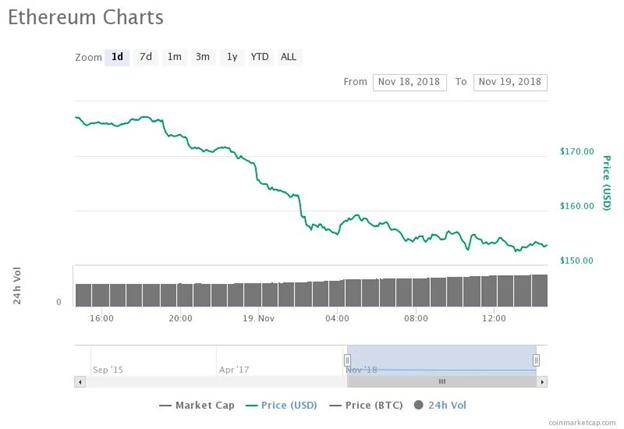 Biểu đồ giá Ethereum trong ngày