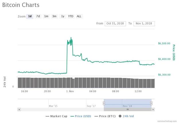 Biểu đồ giá trị BTC trong 24 giờ