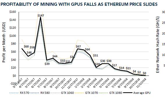 Biểu đồ của Susquehanna cho thấy lợi nhuận khai thác ETH đang giảm