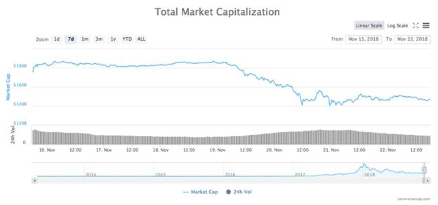 Biểu đồ tổng vốn hóa thị trường trong 7 ngày
