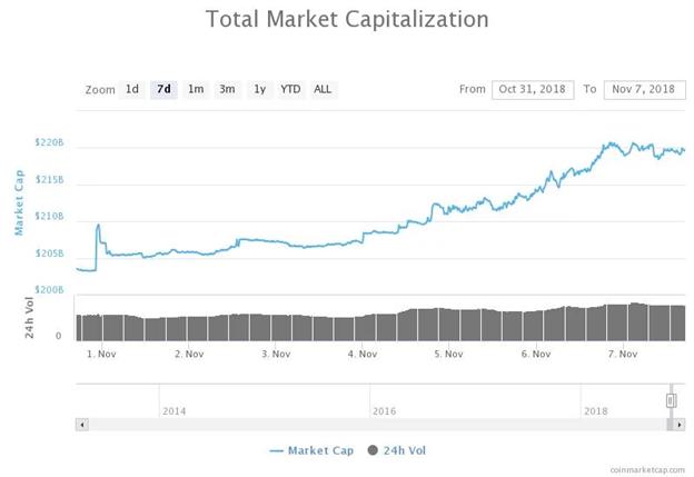 Biểu đồ tổng vốn hóa thị trường 7d