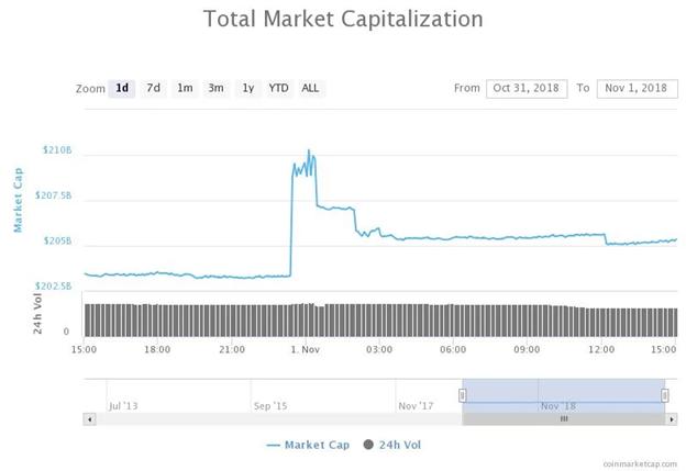 Biểu đồ tổng vốn hóa thị trường trong 24 giờ