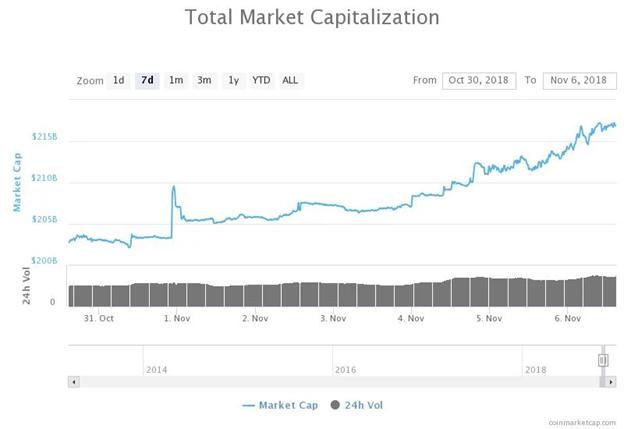 Biểu đồ Tổng vốn hóa thị trường trong 7 ngày. Nguồn: CoinMarketCap