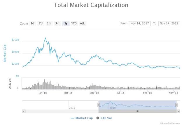 Biểu đồ Tổng vốn hóa thị trường trong năm