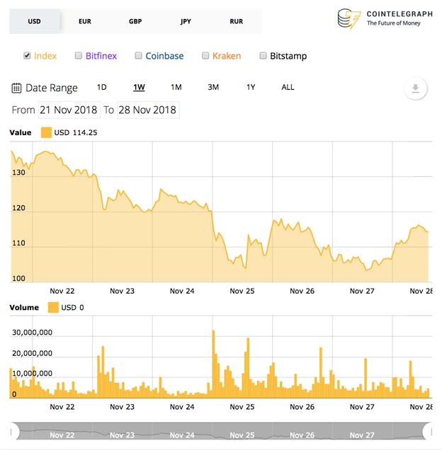 Biểu đồ giá hàng tuần của Ethereum