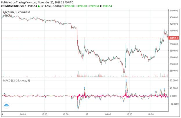 BTC/USD   Coinbase