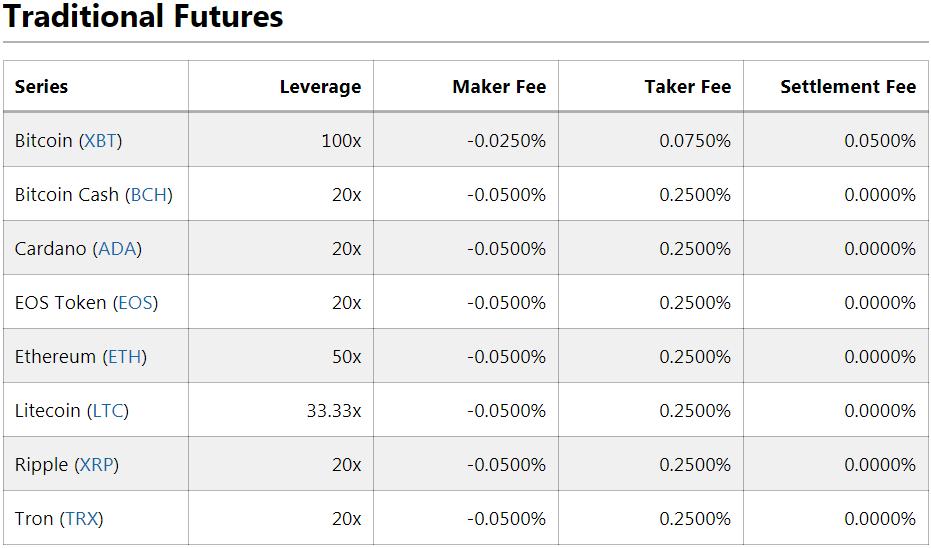 Chi phí trên Sàn BitMEX