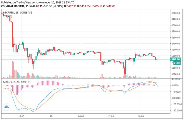 Giá Bitcoin trong 24 giờ qua
