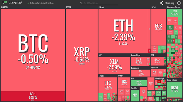 Hiển thị thị trường từ Coin360