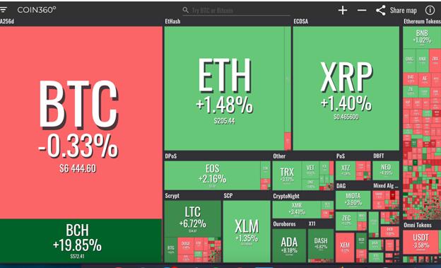 Hiển thi thị trường từ coin360