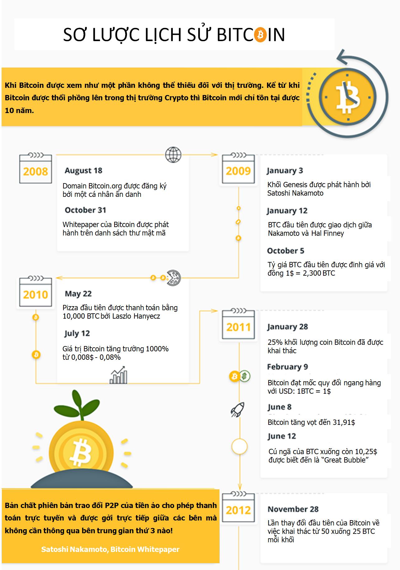 sơ lược lịch sử bitcoin 1