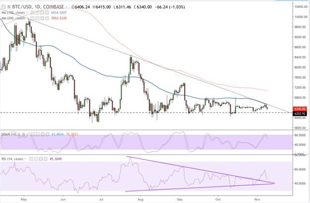 Phân tích BTC/USD