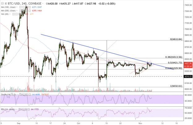 Phân tích giá trị Bitcoin ngày 7/11