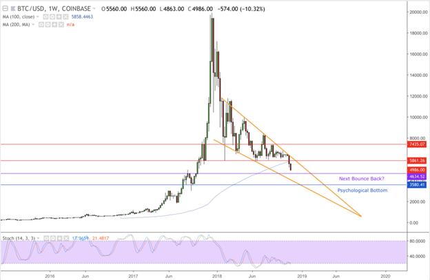 Phân tích kỹ thuật BTC/USD