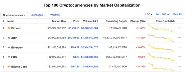 Top 5 Coin hàng đầu theo vốn hóa thị trường