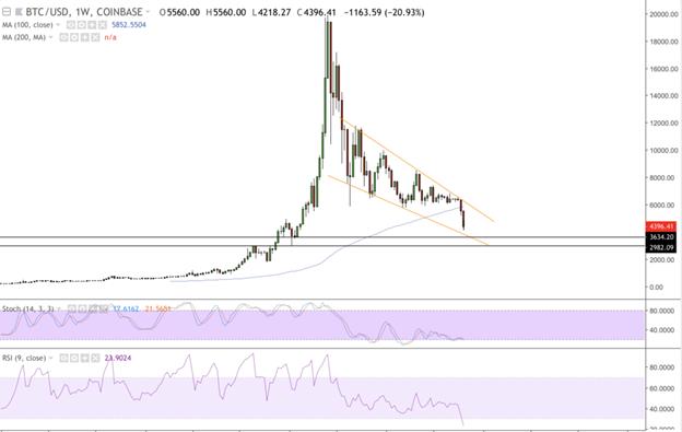Triển vọng giá Bitcoin trong tuần