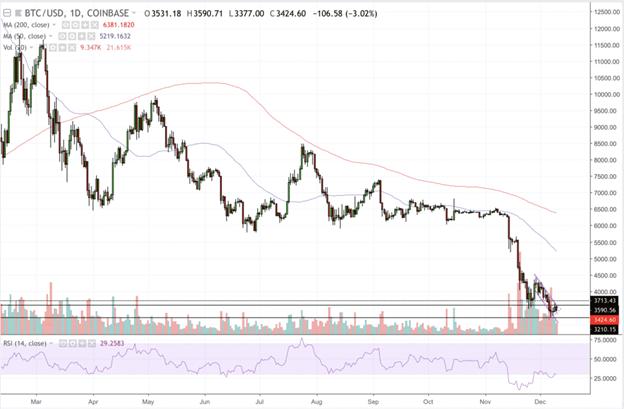 Biểu đồ BTC/USD 1D
