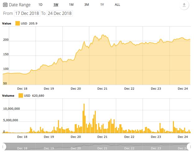 Biểu đồ giá Bitcoin Cash trong 7 ngày