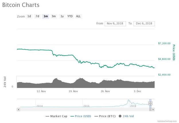 Biểu đồ giá Bitcoin trong 1 tháng