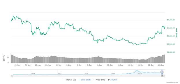 Biểu đồ giá Bitcoin trong 30 ngày