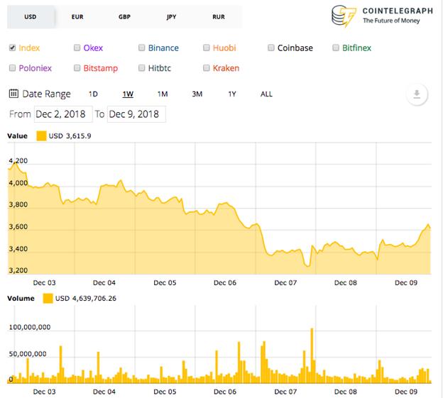 Biểu đồ giá Bitcoin trong 7 ngày