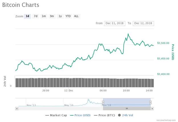 Biểu đồ giá Bitcoin trong ngày