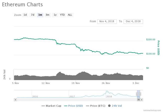 Biểu đồ giá Ethereum trong 30 ngày