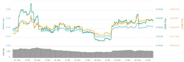 Biểu đồ giá Ethereum trong 7 ngày