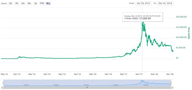 Biểu đồ giá mọi thời đại của Bitcoin