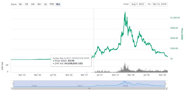 Biểu đồ giá mọi thời đại của Ethereum