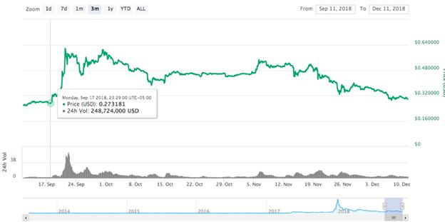 Biểu đồ giá Ripple trong 3 tháng
