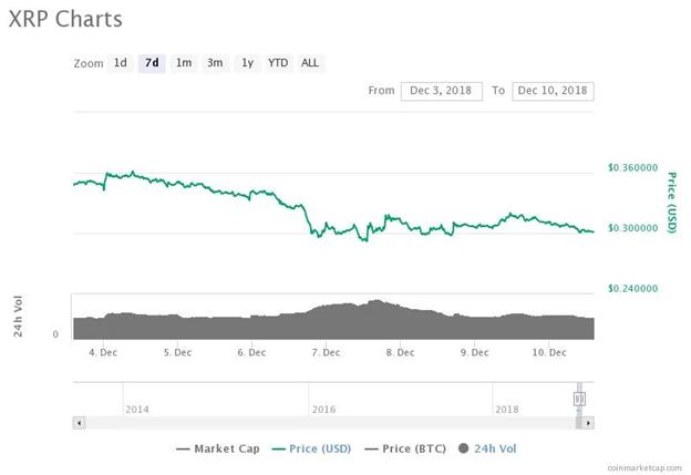 Biểu đồ giá Ripple trong 7 ngày