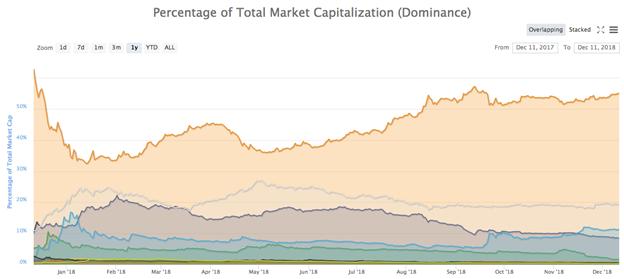 Biểu đồ thống trị thị trường của Bitcoin trong 6 tháng