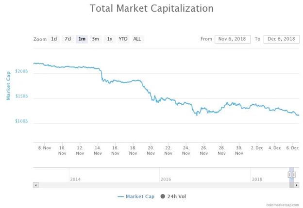 Biểu đồ Tổng vốn hóa thị trường trong 1 tháng