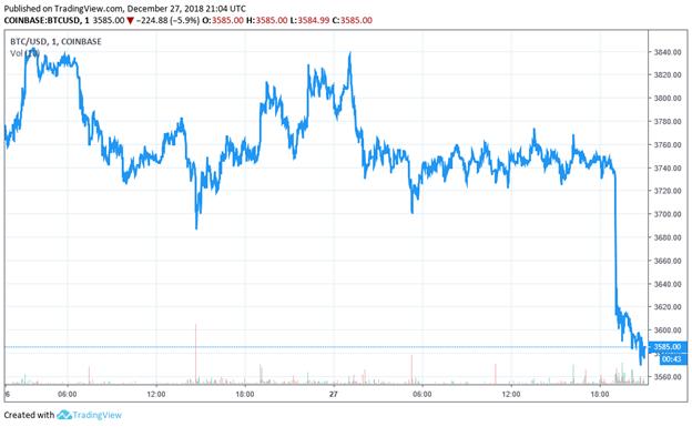 Bitcoin mất hơn 4% trong 24H