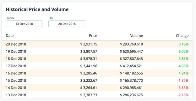 Dữ liệu lịch sử giá của Bitcoin
