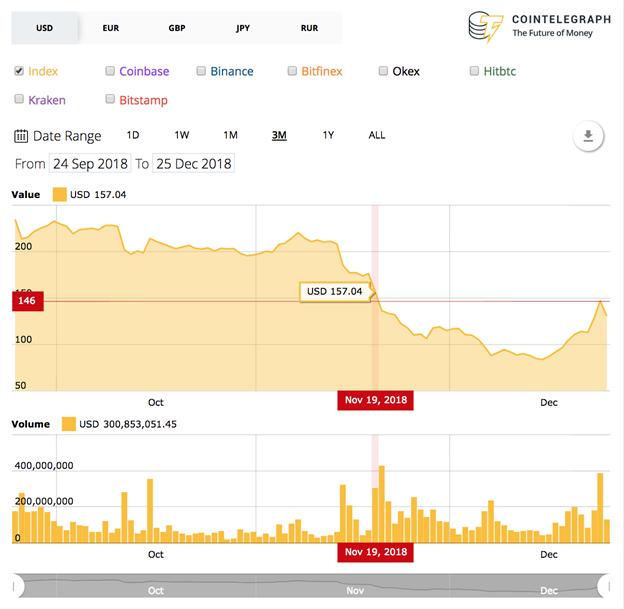 Giá tăng vọt trong bối cảnh biểu đồ giá 3 tháng của Ethereum
