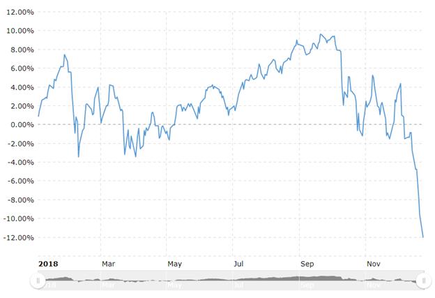 Hiệu suất của S & P 500 phản chiếu Dow Jones
