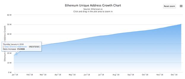 Lịch sử tăng trưởng cao nhất của các địa chỉ Ethereum vào ngày 4 tháng 1/2018